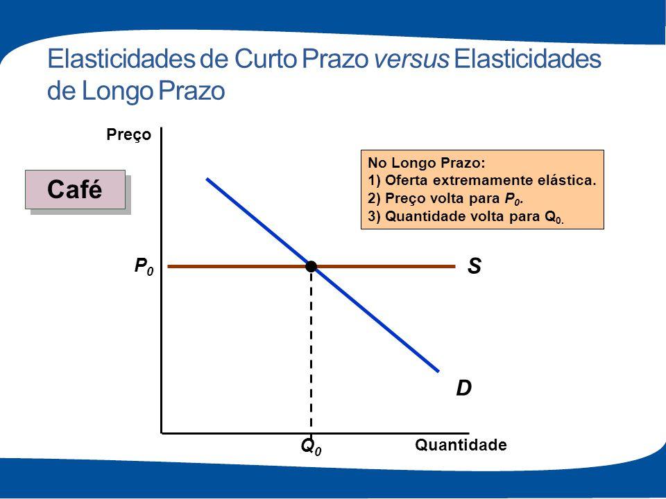 Elasticidades de Curto Prazo versus Elasticidades de Longo Prazo D S P0P0 Q0Q0 No Longo Prazo: 1) Oferta extremamente elástica. 2) Preço volta para P