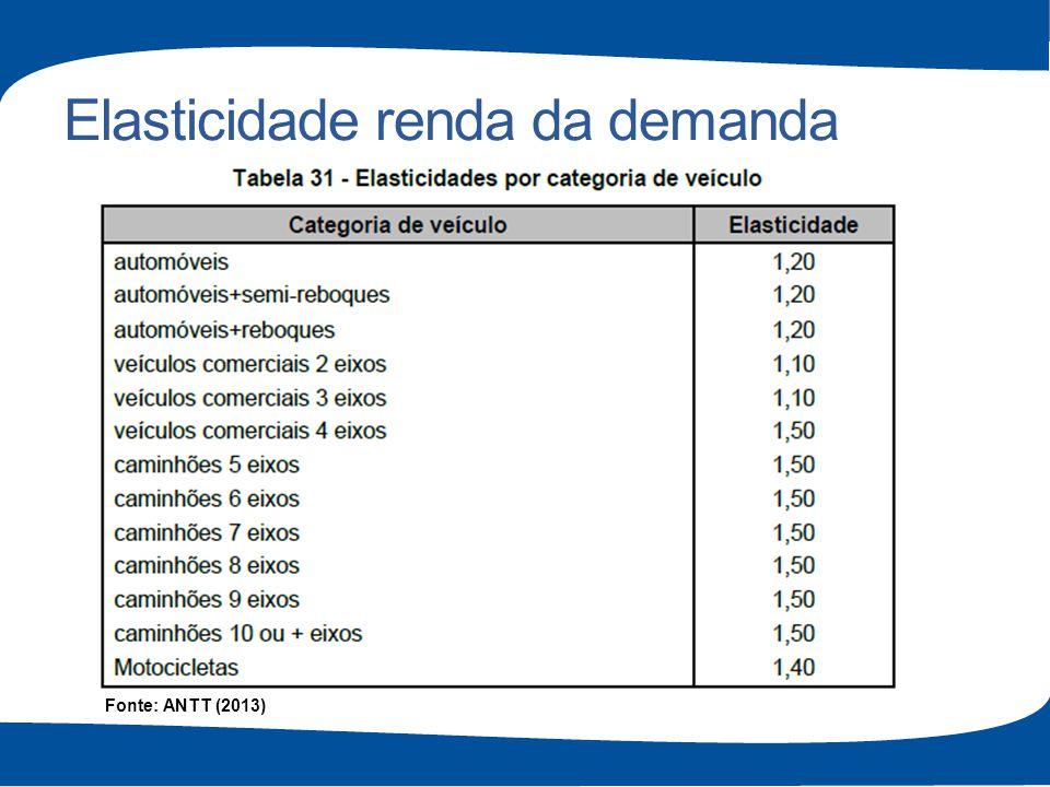 Elasticidade renda da demanda Fonte: ANTT (2013)