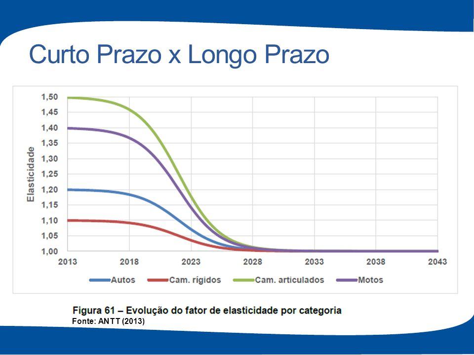 Curto Prazo x Longo Prazo Fonte: ANTT (2013)