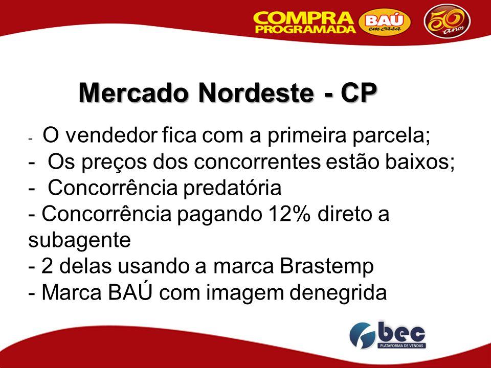 Mercado Nordeste - CP - O vendedor fica com a primeira parcela; - Os preços dos concorrentes estão baixos; - Concorrência predatória - Concorrência pa