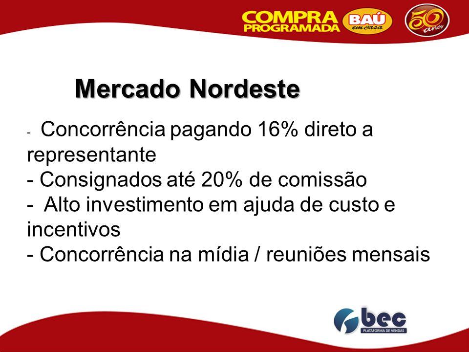 Mercado Nordeste - Concorrência pagando 16% direto a representante - Consignados até 20% de comissão - Alto investimento em ajuda de custo e incentivo