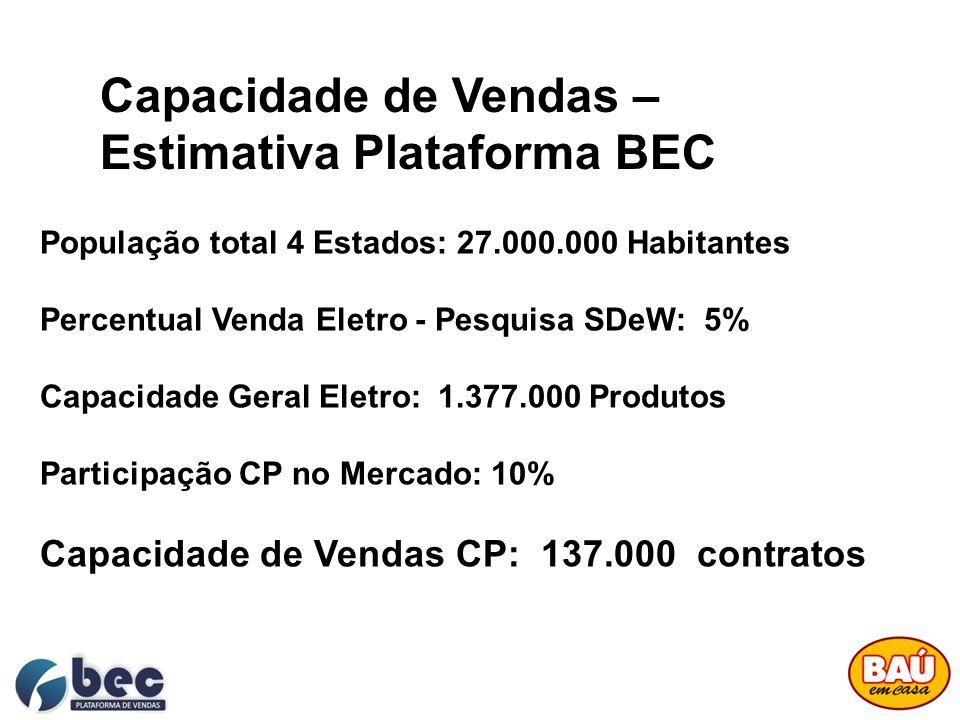 Capacidade de Vendas – Estimativa Plataforma BEC População total 4 Estados: 27.000.000 Habitantes Percentual Venda Eletro - Pesquisa SDeW: 5% Capacida
