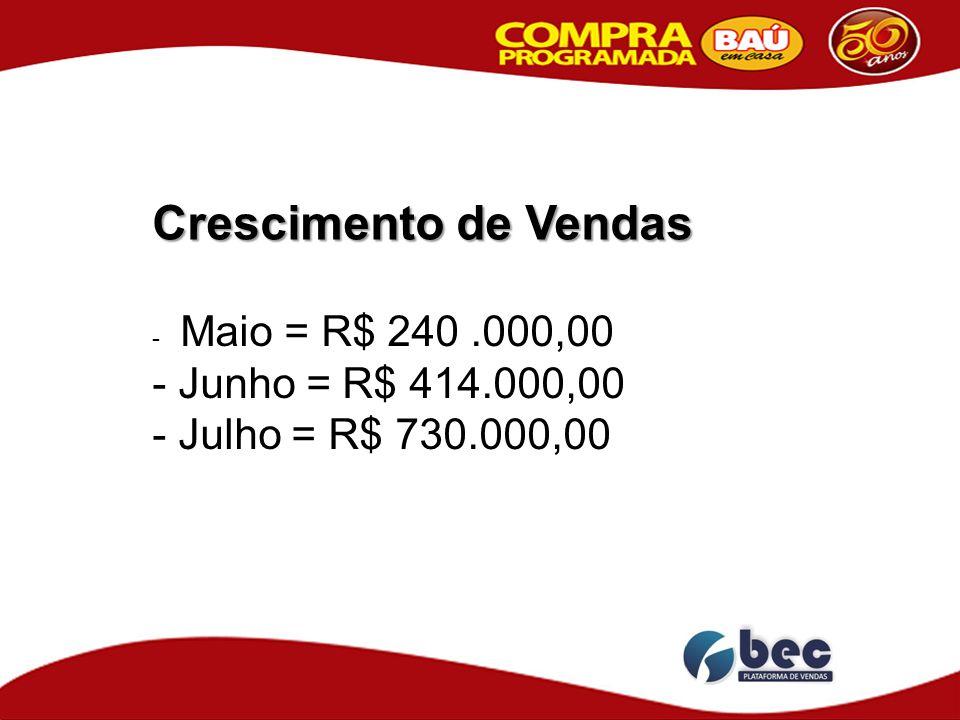 Crescimento de Vendas - Maio = R$ 240.000,00 - Junho = R$ 414.000,00 - Julho = R$ 730.000,00