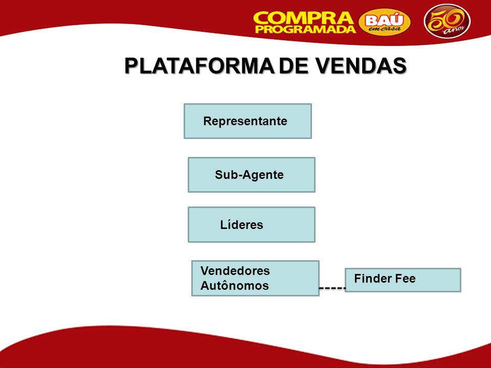 PLATAFORMA DE VENDAS Sub-Agente Líderes Vendedores Autônomos Representante Finder Fee
