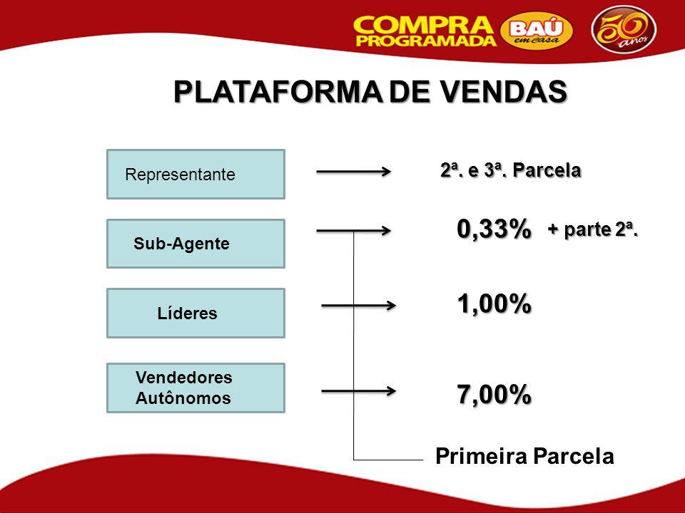 PLATAFORMA DE VENDAS Sub-Agente Líderes Vendedores Autônomos 7,00% 1,00% 0,33% Primeira Parcela Representante 2ª. e 3ª. Parcela + parte 2ª.