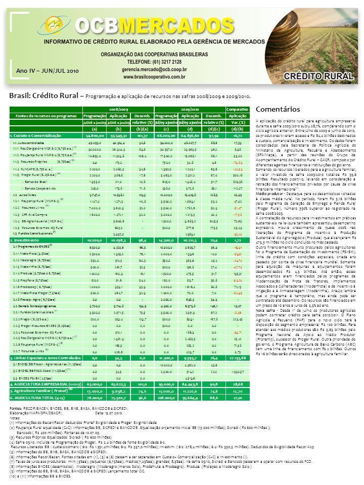 Brasil: Crédito Rural – Programação e aplicação de recursos nas safras 2008/2009 e 2009/2010. Ano IV – JUN/JUL 2010 Fontes: RECOR/BACEN, BNDES, BB, BN
