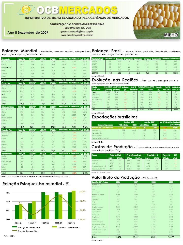 Ano II Dezembro de 2009 Balanço Brasil - Estoque inicial, produção, importação, suprimento, consumo e exportação brasileira (Milhões de t).