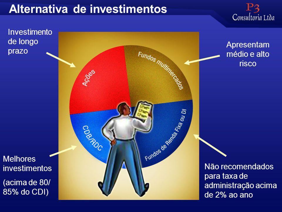 Alternativa de investimentos Melhores investimentos (acima de 80/ 85% do CDI) Não recomendados para taxa de administração acima de 2% ao ano Apresentam médio e alto risco Investimento de longo prazo