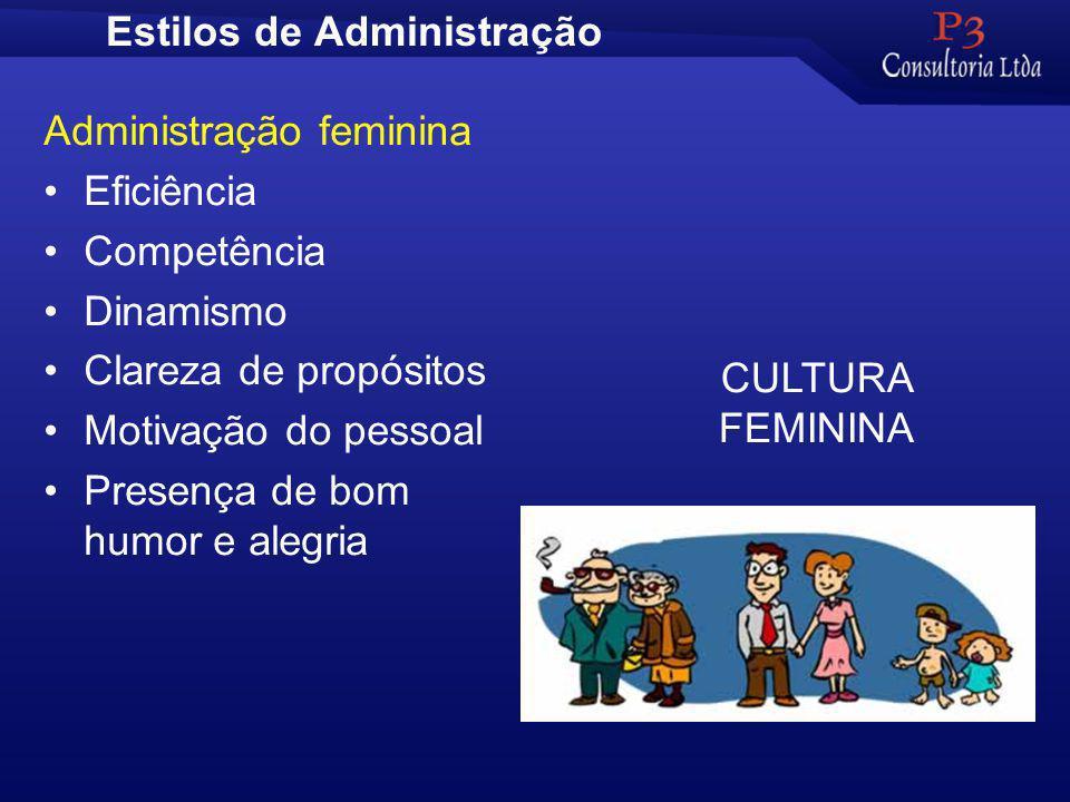 Estilos de Administração Administração feminina Eficiência Competência Dinamismo Clareza de propósitos Motivação do pessoal Presença de bom humor e alegria CULTURA FEMININA