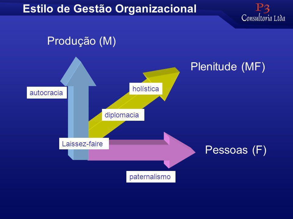 Estilo de Gestão Organizacional Produção (M) Pessoas (F) Plenitude (MF) Laissez-faire autocracia diplomacia paternalismo holística