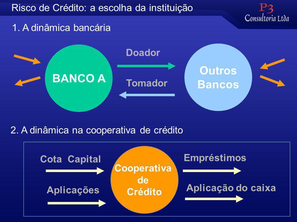 Risco de Crédito: a escolha da instituição BANCO A Outros Bancos Doador Tomador 1.