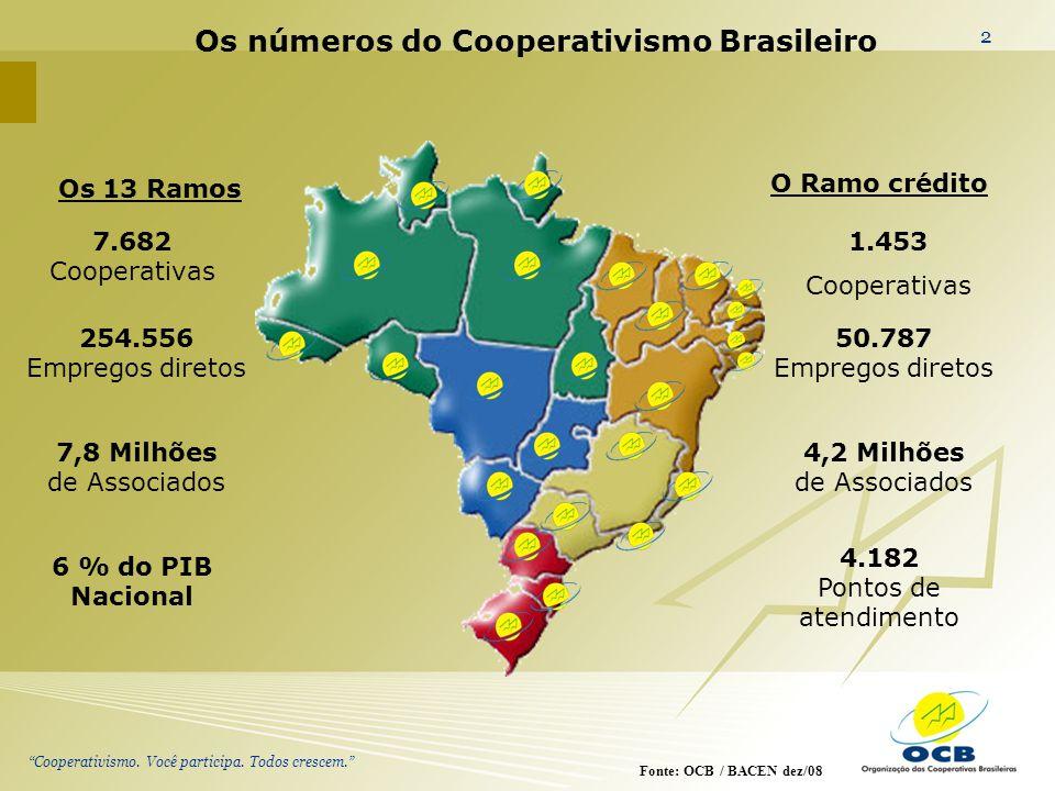 Cooperativismo. Você participa. Todos crescem. 2 O Ramo crédito Os números do Cooperativismo Brasileiro Fonte: OCB / BACEN dez/08 7.682 Cooperativas 7