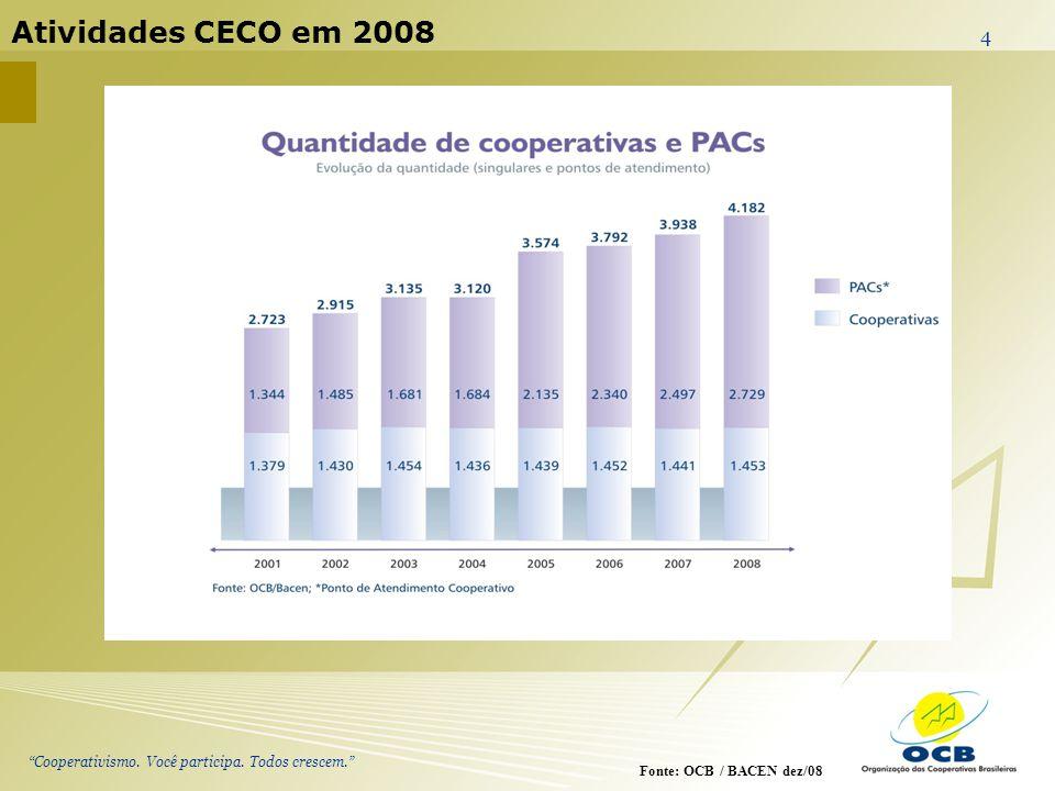 Cooperativismo. Você participa. Todos crescem. 4 Atividades CECO em 2008 Fonte: OCB / BACEN dez/08