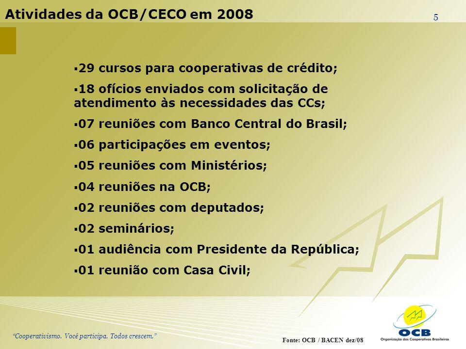 Cooperativismo. Você participa. Todos crescem. 5 Atividades da OCB/CECO em 2008 Fonte: OCB / BACEN dez/08 29 cursos para cooperativas de crédito; 18 o