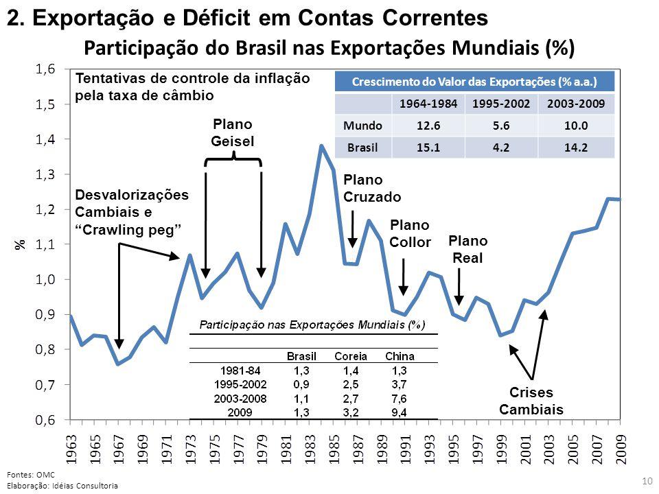 Desvalorizações Cambiais e Crawling peg Plano Collor Plano Cruzado Plano Real Crises Cambiais Plano Geisel Tentativas de controle da inflação pela taxa de câmbio Participação do Brasil nas Exportações Mundiais (%) Fontes: OMC Elaboração: Idéias Consultoria 10 Crescimento do Valor das Exportações (% a.a.) 1964-19841995-20022003-2009 Mundo12.65.610.0 Brasil15.14.214.2 2.
