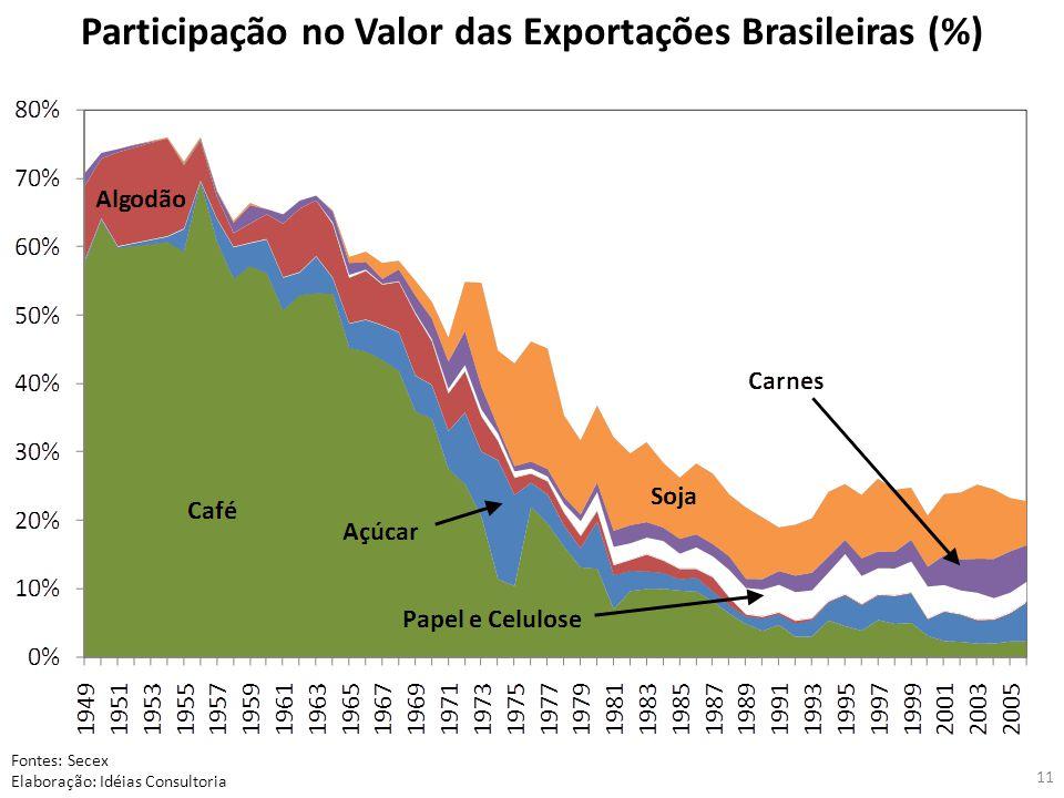 11 Participação no Valor das Exportações Brasileiras (%) Fontes: Secex Elaboração: Idéias Consultoria