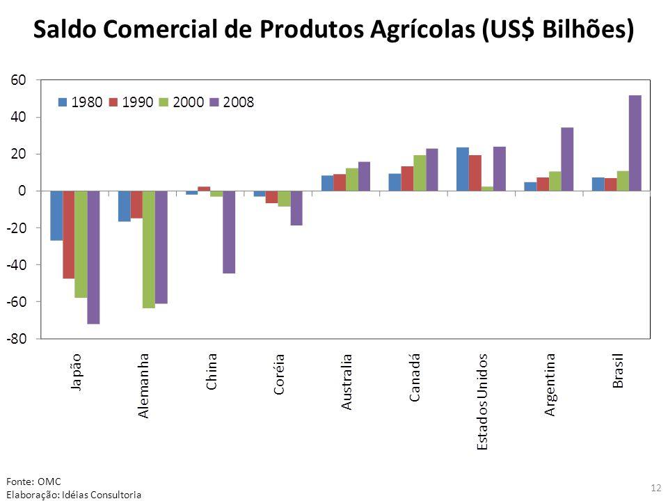 12 Saldo Comercial de Produtos Agrícolas (US$ Bilhões) Fonte: OMC Elaboração: Idéias Consultoria