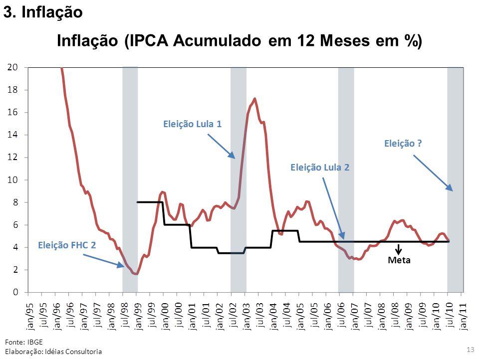 13 Fonte: IBGE Elaboração: Idéias Consultoria Inflação (IPCA Acumulado em 12 Meses em %) 3. Inflação Meta