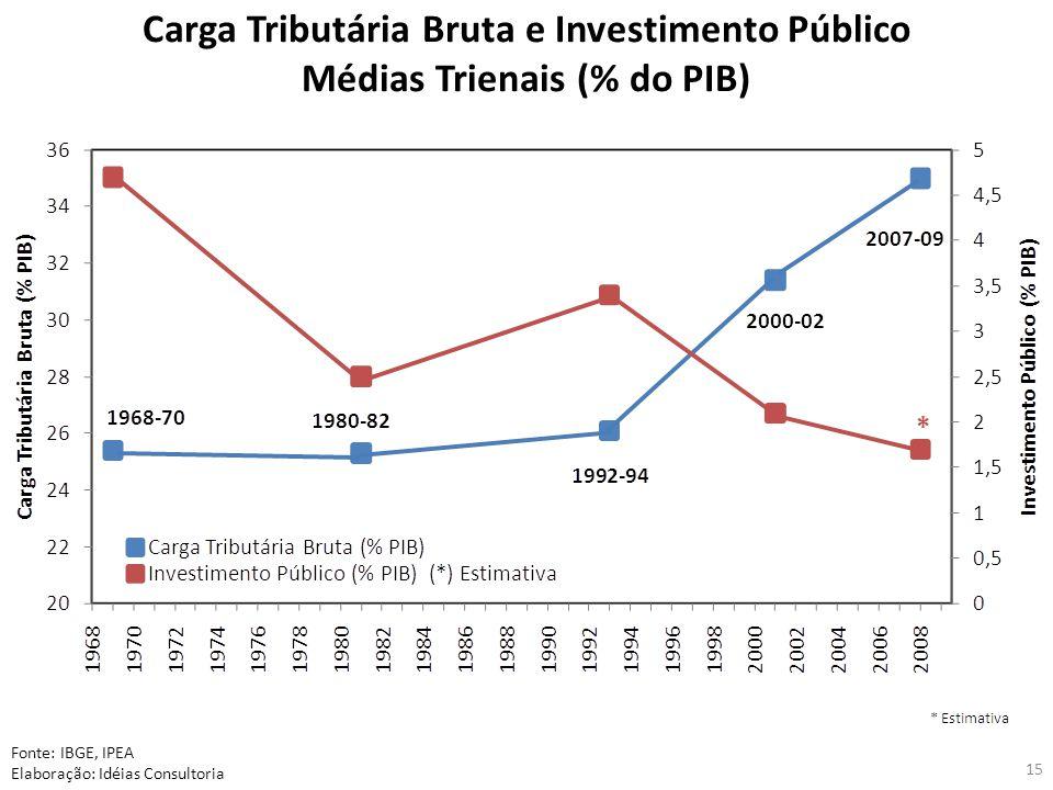 15 Carga Tributária Bruta e Investimento Público Médias Trienais (% do PIB) Fonte: IBGE, IPEA Elaboração: Idéias Consultoria