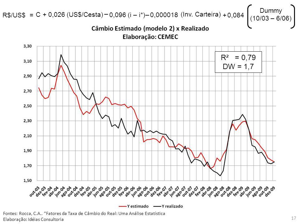 17 R$/US$= C0,026 (US$/Cesta)+ 0,096 (i – i*) _ _ 0,000018 (Inv. Carteira) + 0,084 Dummy (10/03 – 6/06) R² = 0,79 DW = 1,7 Fontes: Rocca, C.A.. Fatore