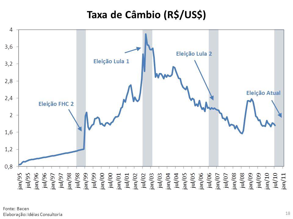 18 Taxa de Câmbio (R$/US$) Fonte: Bacen Elaboração: Idéias Consultoria