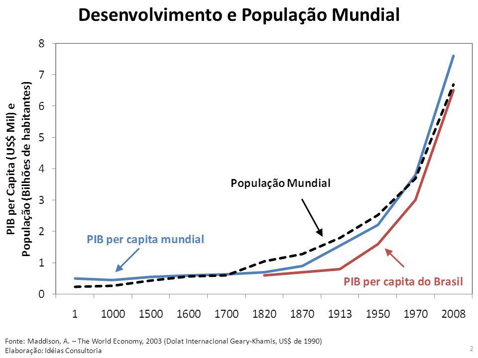 2 Desenvolvimento e População Mundial Fonte: Maddison, A. – The World Economy, 2003 (Dolat Internacional Geary-Khamis, US$ de 1990) Elaboração: Idéias