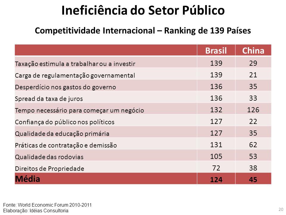 20 Ineficiência do Setor Público Fonte: World Economic Forum 2010-2011 Elaboração: Idéias Consultoria Competitividade Internacional – Ranking de 139 P