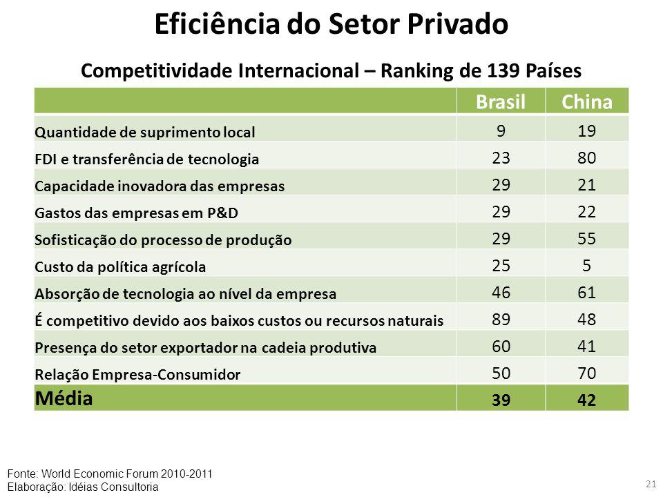 21 Eficiência do Setor Privado BrasilChina Quantidade de suprimento local 919 FDI e transferência de tecnologia 2380 Capacidade inovadora das empresas
