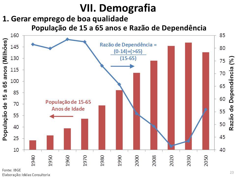 23 População de 15 a 65 anos e Razão de Dependência Fonte: IBGE Elaboração: Idéias Consultoria População de 15 a 65 anos (Milhões) Razão de Dependência (%) 1.