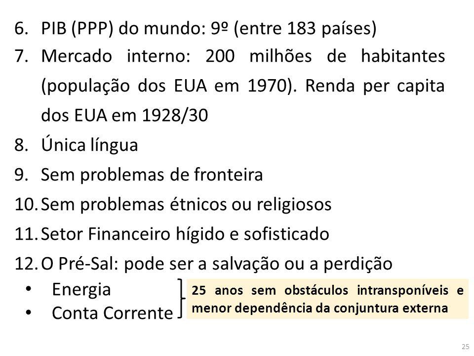 6.PIB (PPP) do mundo: 9º (entre 183 países) 7.Mercado interno: 200 milhões de habitantes (população dos EUA em 1970). Renda per capita dos EUA em 1928