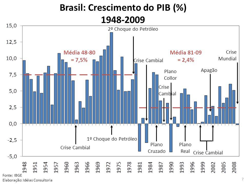 7 Fonte: IBGE Elaboração: Idéias Consultoria Crise Cambial 1º Choque do Petróleo 2º Choque do Petróleo Crise Cambial Plano Cruzado Plano Collor Plano Real Crise Cambial Apagão Crise Mundial Brasil: Crescimento do PIB (%) 1948-2009 Média 48-80 = 7,5% Média 81-09 = 2,4% Crise Cambial