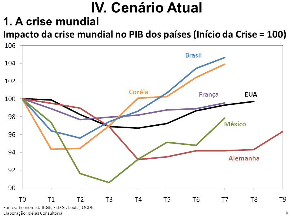 8 Impacto da crise mundial no PIB dos países (Início da Crise = 100) Fontes: Economist, IBGE, FED St.