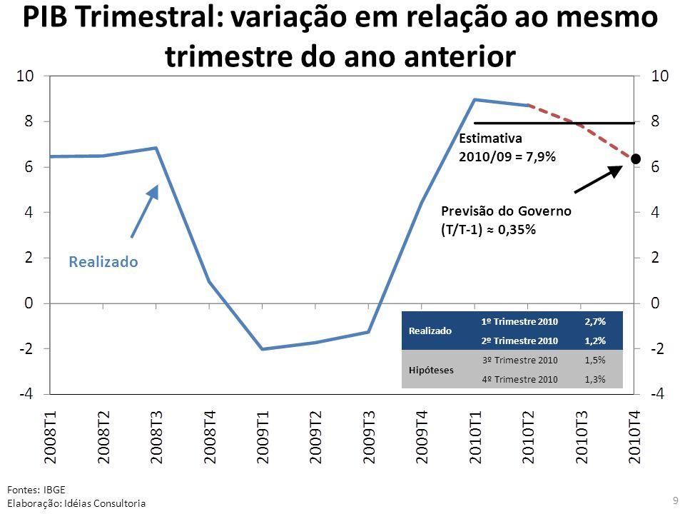 9 PIB Trimestral: variação em relação ao mesmo trimestre do ano anterior Fontes: IBGE Elaboração: Idéias Consultoria Realizado 1º Trimestre 20102,7% 2º Trimestre 20101,2% Hipóteses 3º Trimestre 20101,5% 4º Trimestre 20101,3% Realizado Estimativa 2010/09 = 7,9% Previsão do Governo (T/T-1) 0,35%