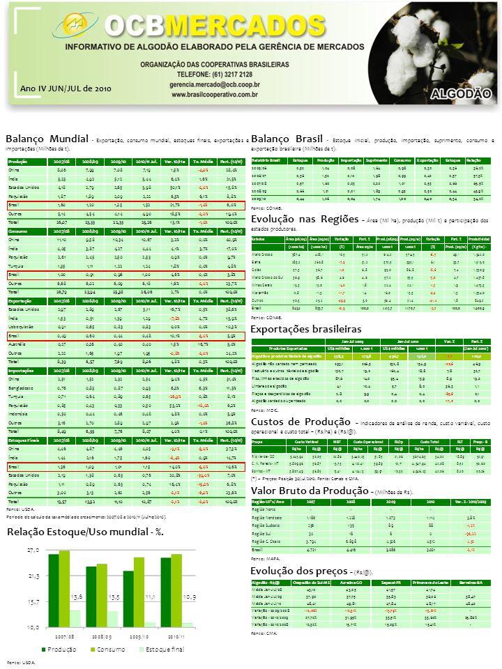 Ano IV JUN/JUL de 2010 Balanço Brasil - Estoque inicial, produção, importação, suprimento, consumo e exportação brasileira (Milhões de t).
