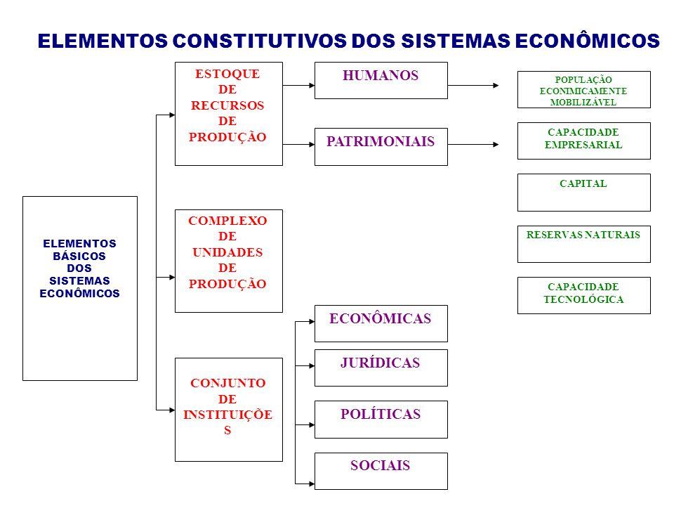 ELEMENTOS BÁSICOS DOS SISTEMAS ECONÔMICOS ESTOQUE DE RECURSOS DE PRODUÇÃO COMPLEXO DE UNIDADES DE PRODUÇÃO CONJUNTO DE INSTITUIÇÕE S HUMANOS PATRIMONIAIS ECONÔMICAS JURÍDICAS POLÍTICAS SOCIAIS CAPACIDADE TECNOLÓGICA POPULAÇÃO ECONIMICAMENTE MOBILIZÁVEL CAPACIDADE EMPRESARIAL CAPITAL RESERVAS NATURAIS ELEMENTOS CONSTITUTIVOS DOS SISTEMAS ECONÔMICOS