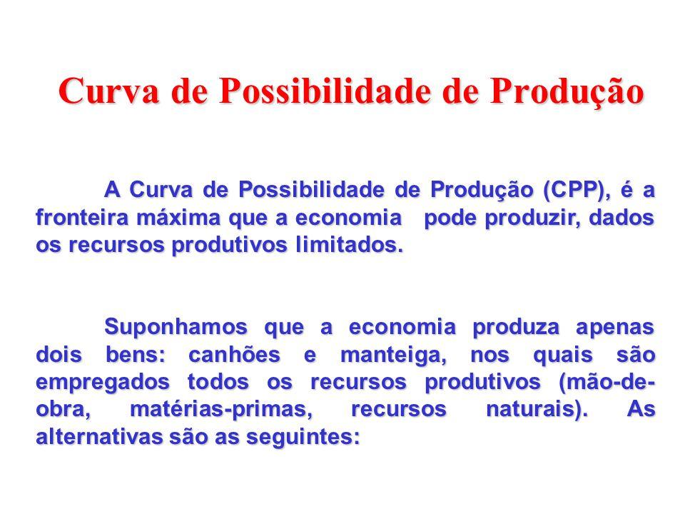 Curva de Possibilidade de Produção A Curva de Possibilidade de Produção (CPP), é a fronteira máxima que a economia pode produzir, dados os recursos produtivos limitados.