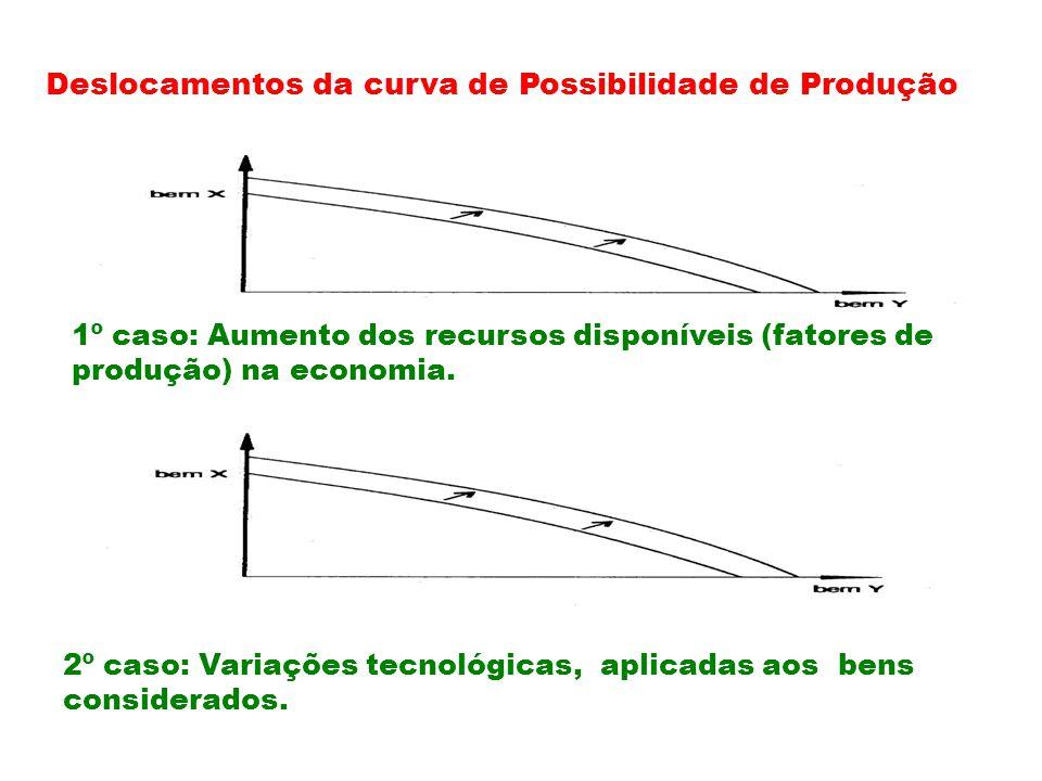 Deslocamentos da curva de Possibilidade de Produção 1º caso: Aumento dos recursos disponíveis (fatores de produção) na economia.
