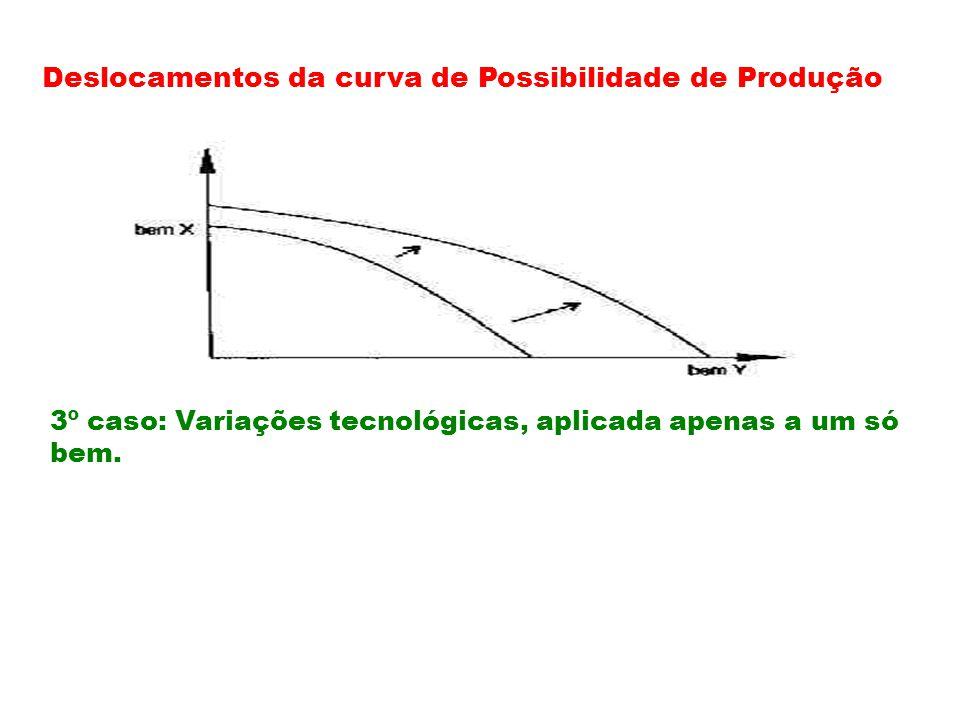 Deslocamentos da curva de Possibilidade de Produção 3º caso: Variações tecnológicas, aplicada apenas a um só bem.