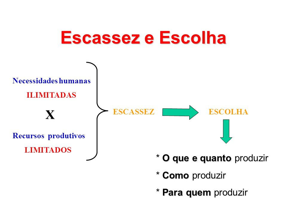 Escassez e Escolha Necessidades humanas ILIMITADAS X Recursos produtivos LIMITADOS ESCASSEZESCOLHA O que e quanto * O que e quanto produzir Como * Como produzir Para quem * Para quem produzir
