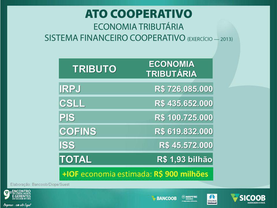 Elaboração: Bancoob/Diope/Suest +IOF economia estimada: R$ 900 milhões