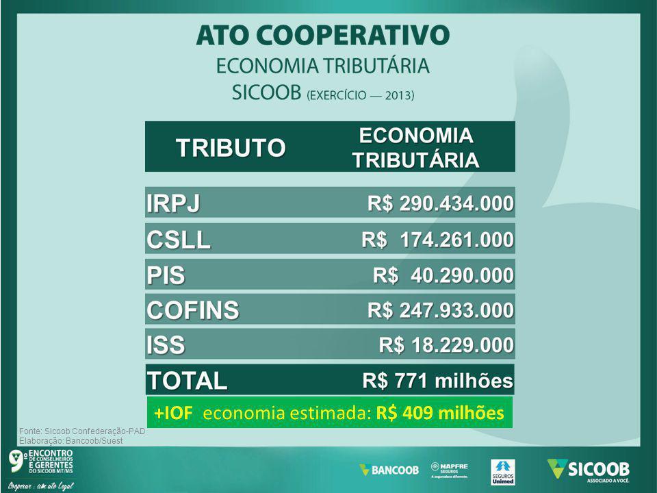 Fonte: Sicoob Confederação-PAD Elaboração: Bancoob/Suest +IOF economia estimada: R$ 409 milhões