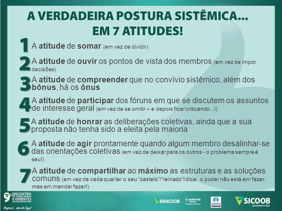 Fonte: Sicoob Confederação-PAD; Sicoob Central MT/MS Elaboração: Bancoob/Suest