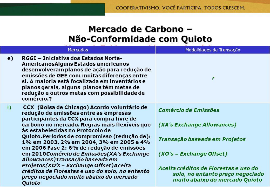 RealizaçãoCapacitação Mercado de Carbono – Não-Conformidade com Quioto Metas definida no ambiente voluntário MercadosModalidades de Transação e)RGGI –