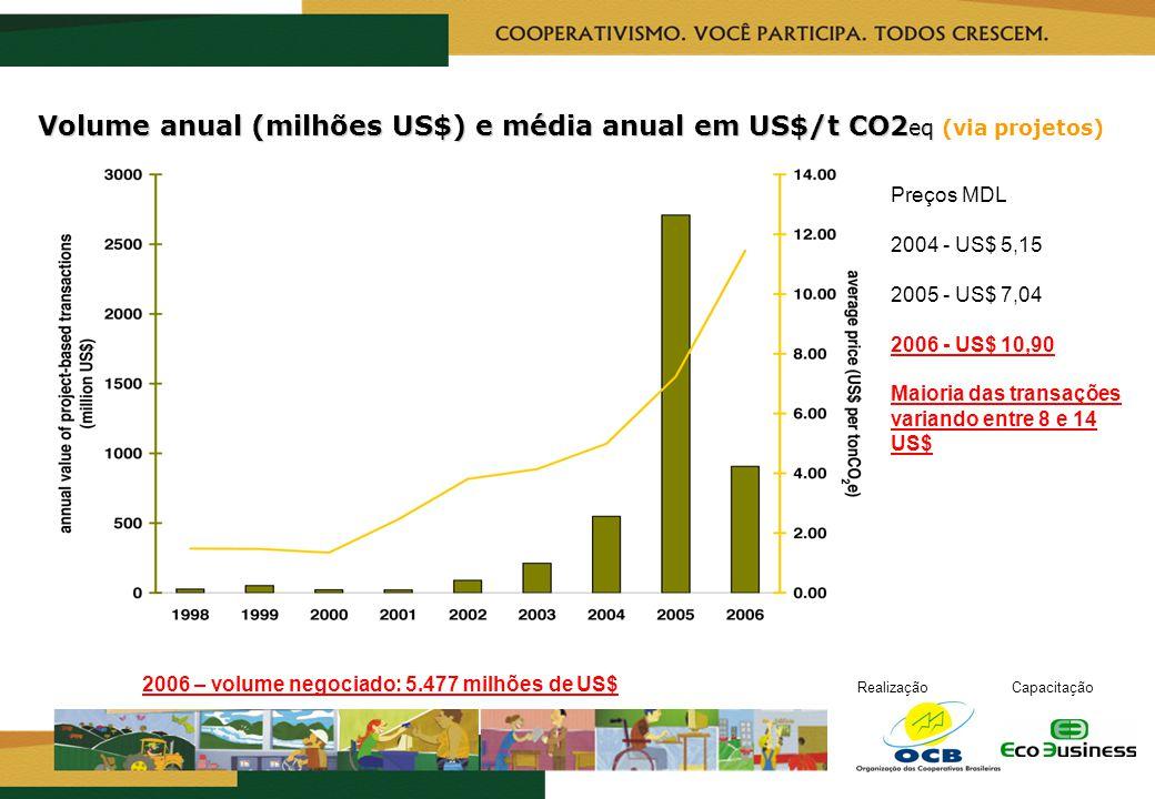 RealizaçãoCapacitação Volume anual (milhões US$) e média anual em US$/t CO2 eq Volume anual (milhões US$) e média anual em US$/t CO2 eq (via projetos)