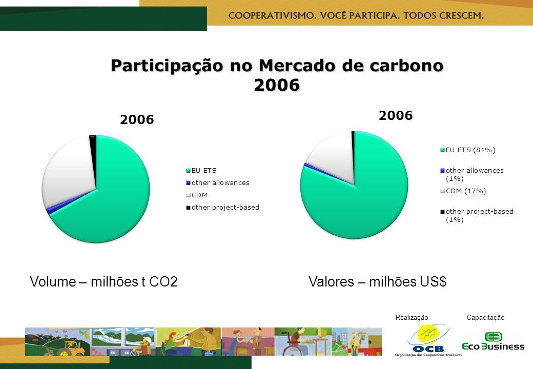 RealizaçãoCapacitação Participação no Mercado de carbono 2006 Volume – milhões t CO2 Valores – milhões US$