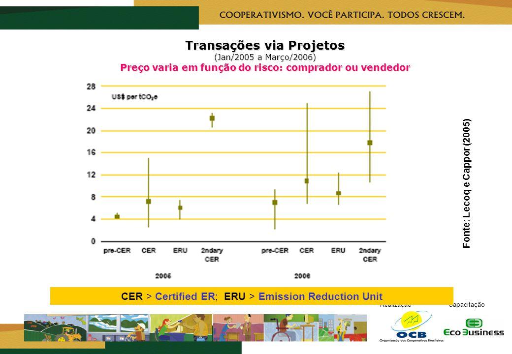 RealizaçãoCapacitação Transações via Projetos (Jan/2005 a Março/2006) Preço varia em função do risco: comprador ou vendedor Fonte: Lecoq e Cappor (200