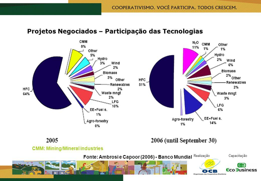 RealizaçãoCapacitação Projetos Negociados – Participação das Tecnologias Projetos Negociados – Participação das Tecnologias CMM: Mining/Mineral indust