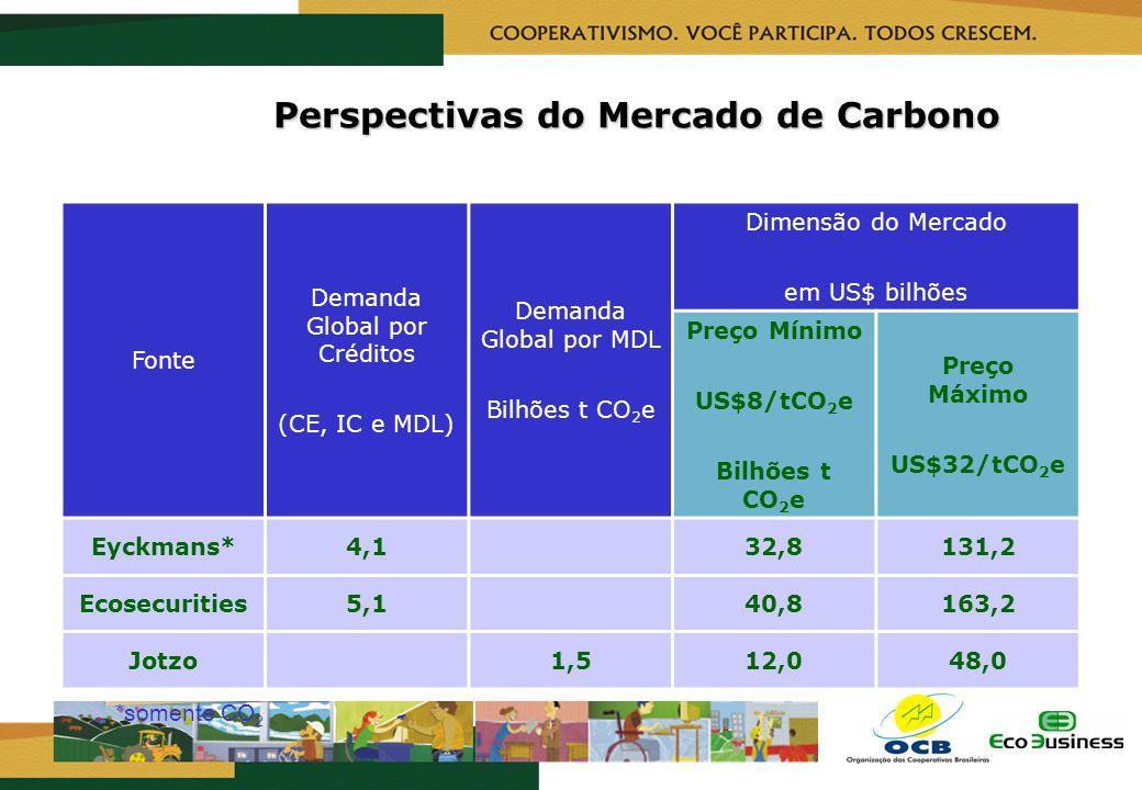 RealizaçãoCapacitação Perspectivas do Mercado de Carbono *somente CO 2 Fonte Demanda Global por Créditos (CE, IC e MDL) Demanda Global por MDL Bilhões