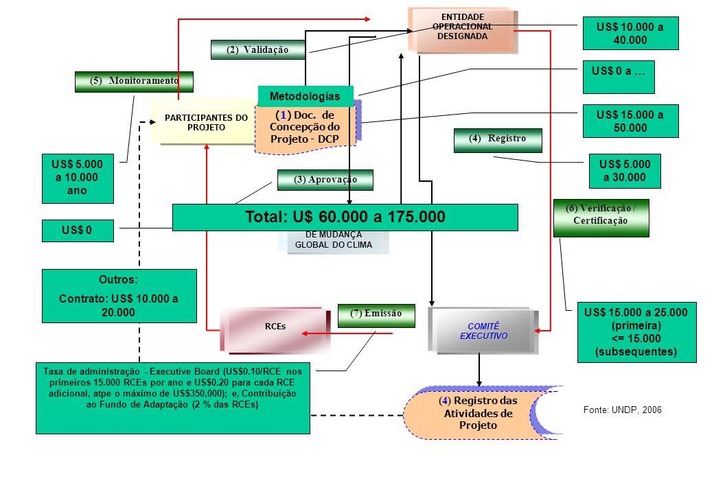PARTICIPANTES DO PROJETO ENTIDADE OPERACIONAL DESIGNADA (1) Doc. de Concepção do Projeto - DCP (3) Aprovação (4) Registro das Atividades de Projeto (4