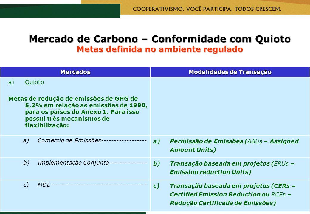 RealizaçãoCapacitação Mercado de Carbono – Conformidade com Quioto Metas definida no ambiente regulado Mercados Modalidades de Transação a)Quioto Meta